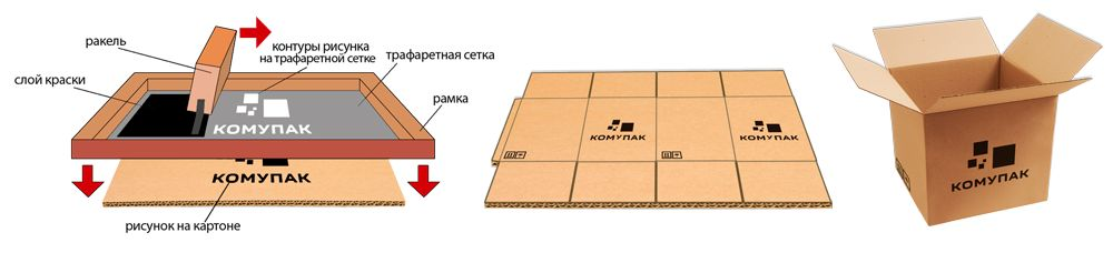 Упаковка - шелкография